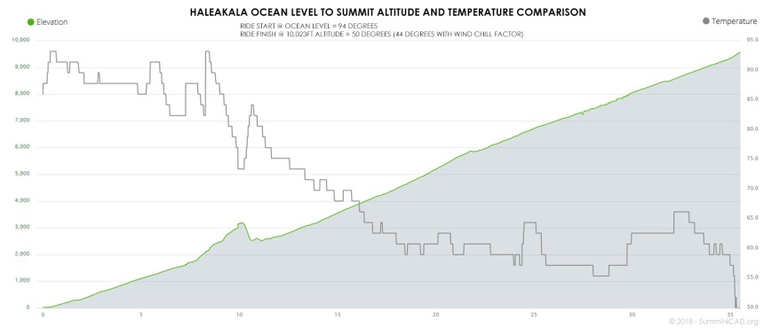 Haleakala Temp to Altitude