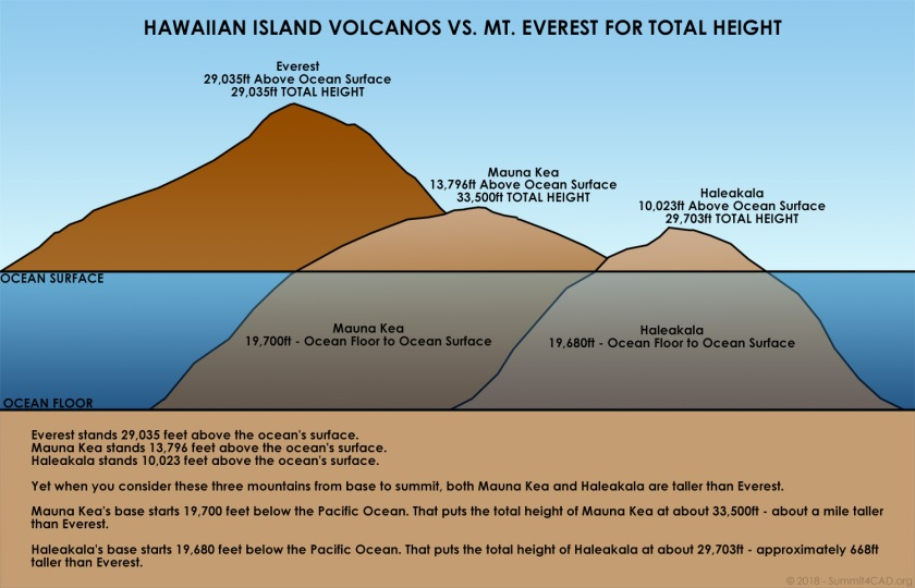 Mountain-Comparison-Everest-MaunaKea-Haleakala